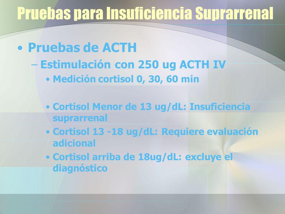 Pruebas para Insuficiencia Suprarrenal Pruebas de ACTH –Estimulación con 250 ug ACTH IV Medición cortisol 0, 30, 60 min Cortisol Menor de 13 ug/dL: Insuficiencia suprarrenal Cortisol 13 -18 ug/dL: Requiere evaluación adicional Cortisol arriba de 18ug/dL: excluye el diagnóstico