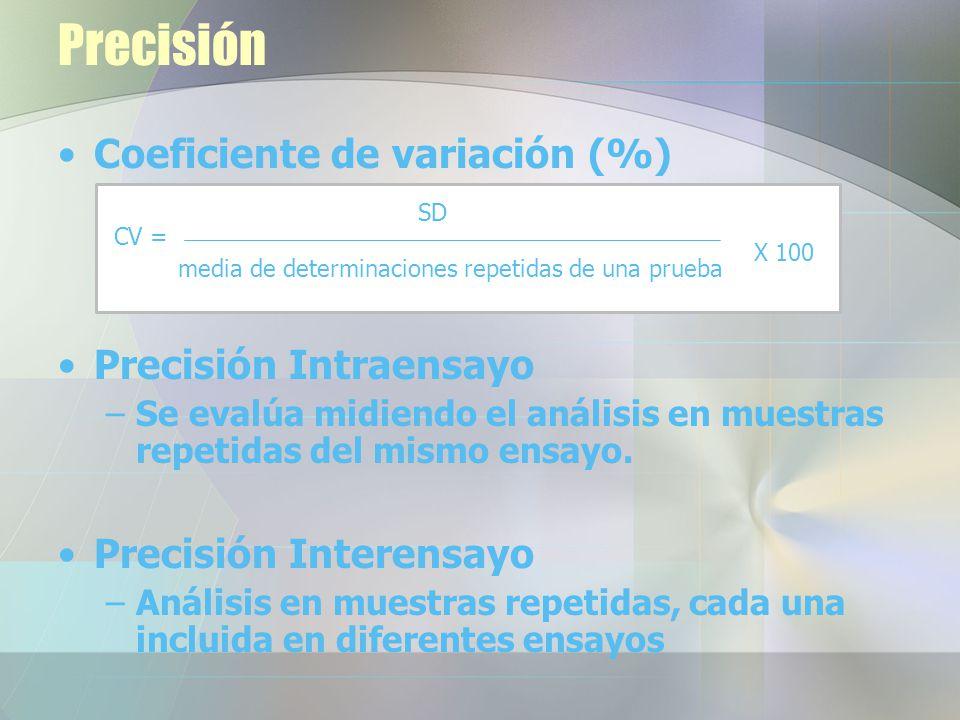 Precisión Coeficiente de variación (%) Precisión Intraensayo –Se evalúa midiendo el análisis en muestras repetidas del mismo ensayo.