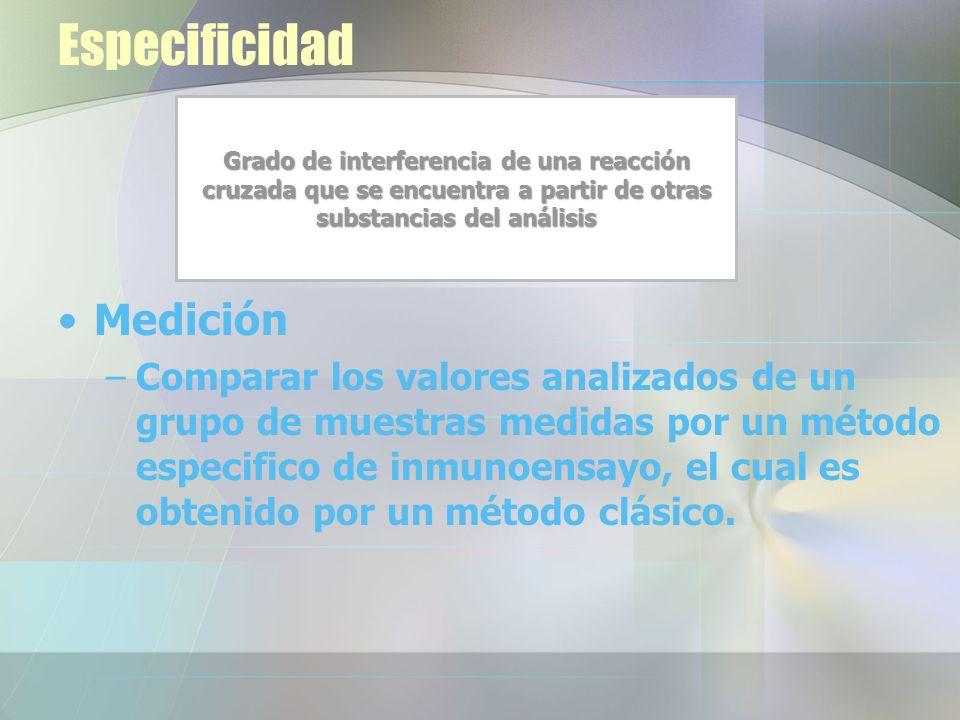 Especificidad Medición –Comparar los valores analizados de un grupo de muestras medidas por un método especifico de inmunoensayo, el cual es obtenido por un método clásico.