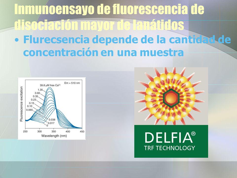 Inmunoensayo de fluorescencia de disociación mayor de lanátidos Flurecsencia depende de la cantidad de concentración en una muestra
