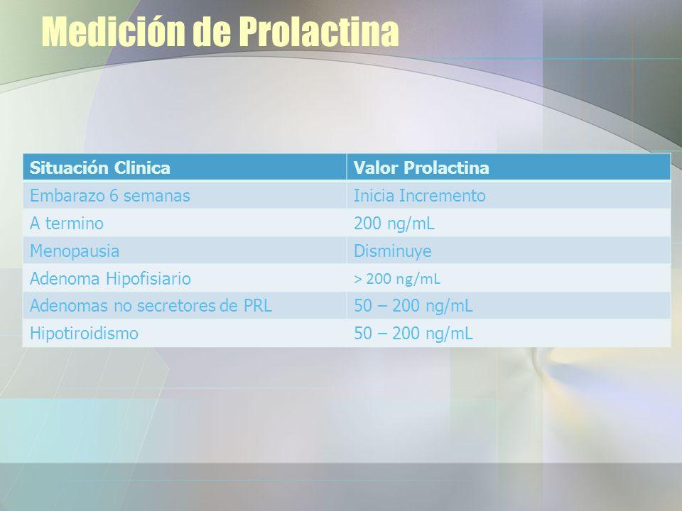 Medición de Prolactina Situación ClinicaValor Prolactina Embarazo 6 semanasInicia Incremento A termino200 ng/mL MenopausiaDisminuye Adenoma Hipofisiario > 200 ng/mL Adenomas no secretores de PRL50 – 200 ng/mL Hipotiroidismo50 – 200 ng/mL