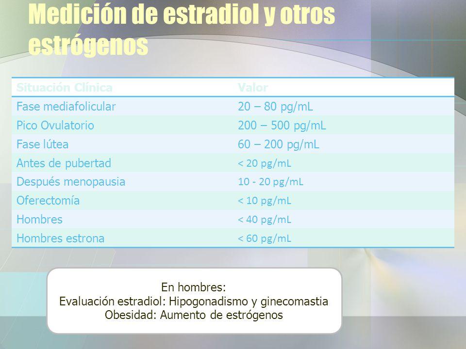 Medición de estradiol y otros estrógenos Situación ClínicaValor Fase mediafolicular20 – 80 pg/mL Pico Ovulatorio200 – 500 pg/mL Fase lútea60 – 200 pg/mL Antes de pubertad < 20 pg/mL Después menopausia 10 - 20 pg/mL Oferectomía < 10 pg/mL Hombres < 40 pg/mL Hombres estrona < 60 pg/mL En hombres: Evaluación estradiol: Hipogonadismo y ginecomastia Obesidad: Aumento de estrógenos