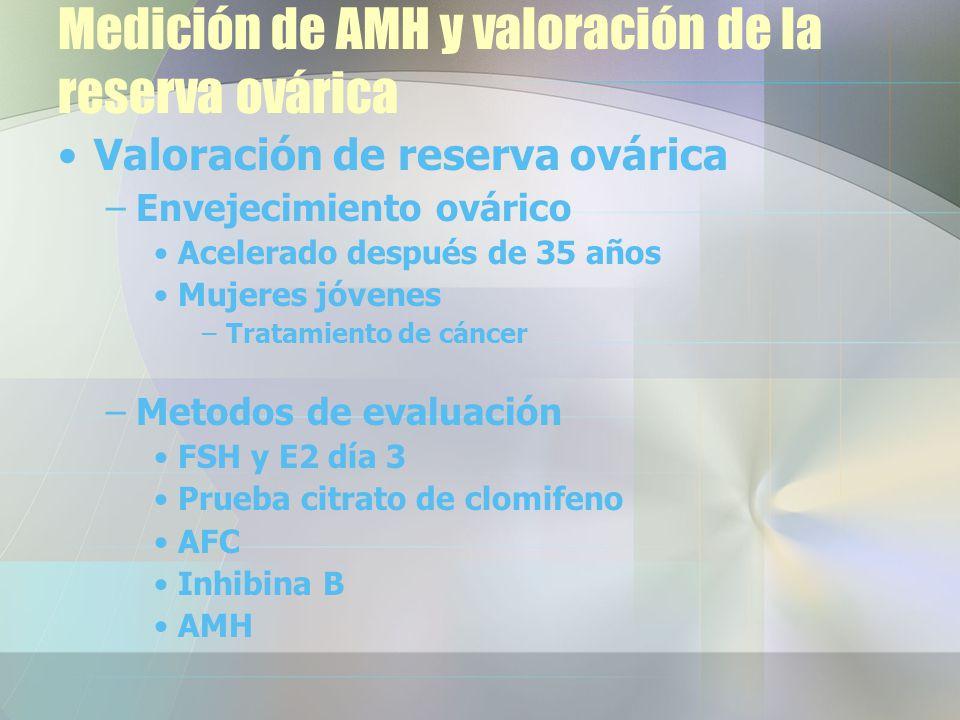 Medición de AMH y valoración de la reserva ovárica Valoración de reserva ovárica –Envejecimiento ovárico Acelerado después de 35 años Mujeres jóvenes –Tratamiento de cáncer –Metodos de evaluación FSH y E2 día 3 Prueba citrato de clomifeno AFC Inhibina B AMH