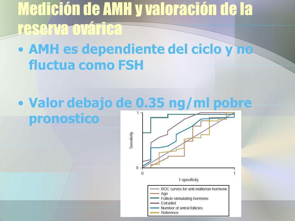 Medición de AMH y valoración de la reserva ovárica AMH es dependiente del ciclo y no fluctua como FSH Valor debajo de 0.35 ng/ml pobre pronostico