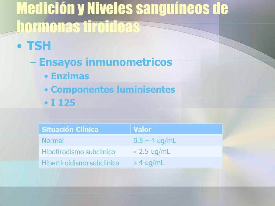 Medición y Niveles sanguíneos de hormonas tiroideas TSH –Ensayos inmunometricos Enzimas Componentes luminisentes I 125 Situación ClínicaValor Normal0.5 – 4 ug/mL Hipotirodismo subclinico < 2.5 ug/mL Hipertiroidismo subclinico > 4 ug/mL