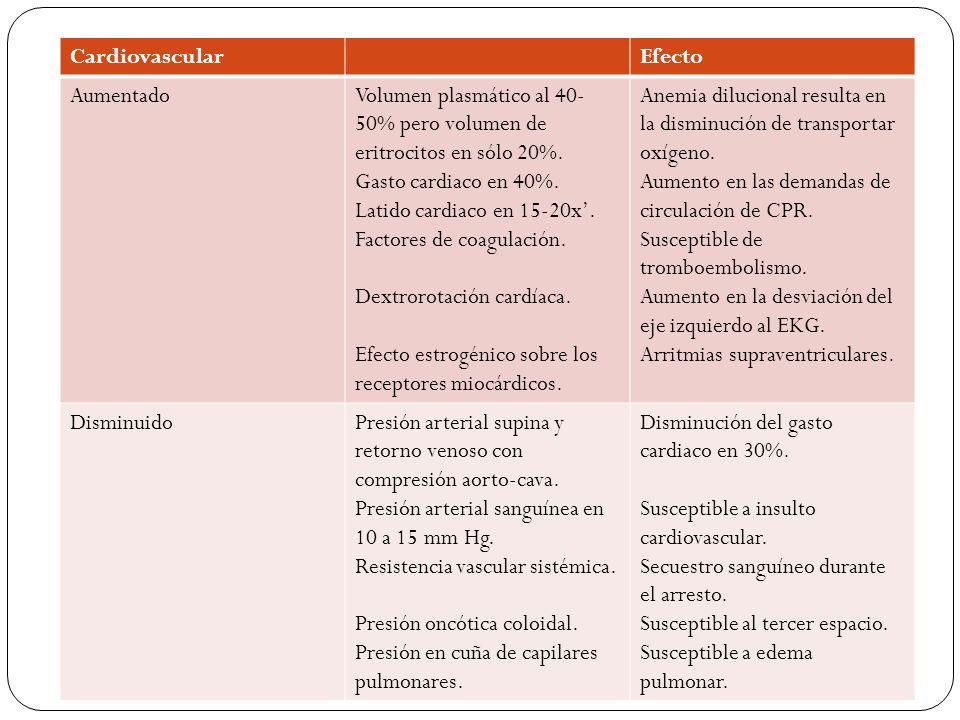 RespiratorioEfecto AumentadoFrecuencia respiratoria (mediado por la progesterona).