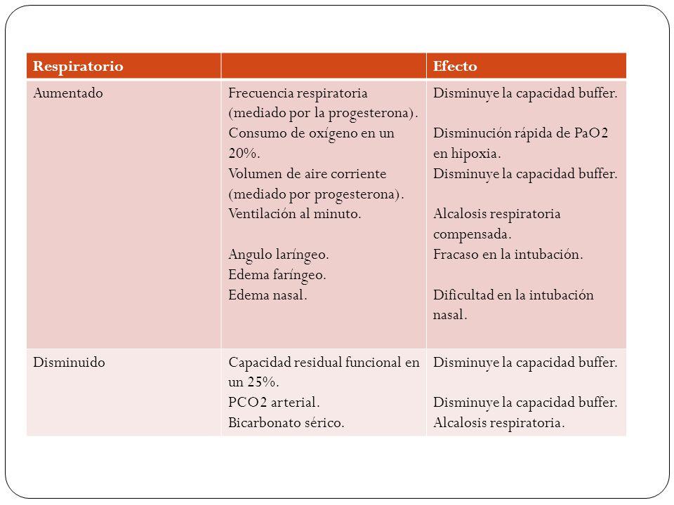 GastrointestinalEfectos AumentadoCompartamentaliza- ción intestinal.