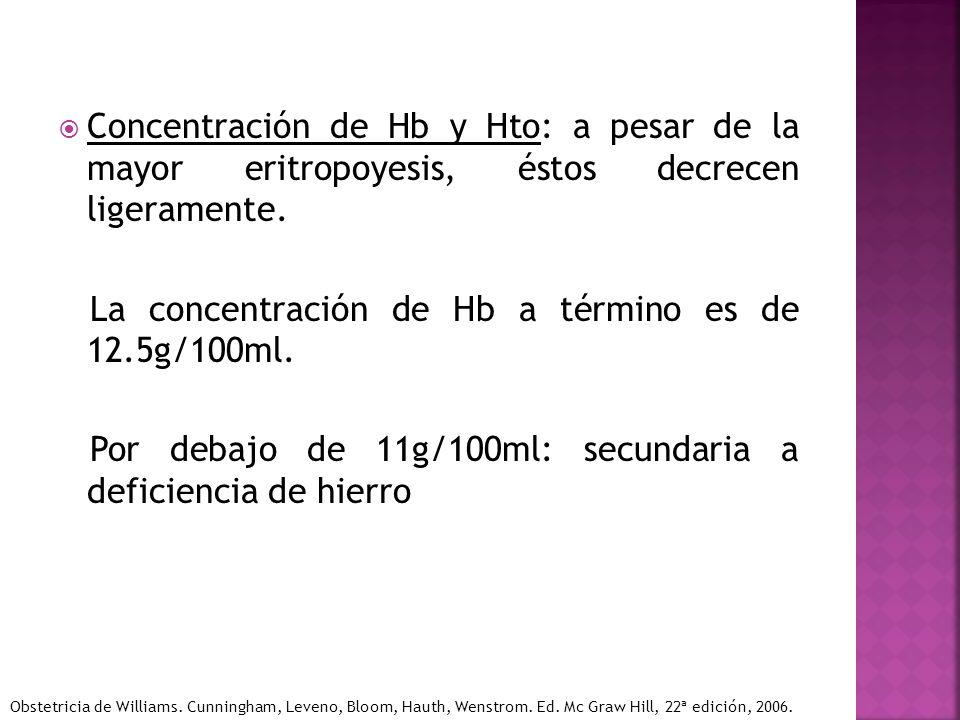 Concentración de Hb y Hto: a pesar de la mayor eritropoyesis, éstos decrecen ligeramente. La concentración de Hb a término es de 12.5g/100ml. Por deba
