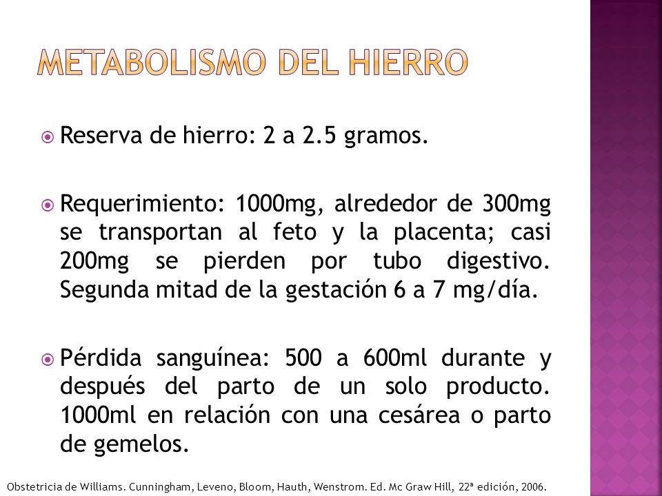 Reserva de hierro: 2 a 2.5 gramos. Requerimiento: 1000mg, alrededor de 300mg se transportan al feto y la placenta; casi 200mg se pierden por tubo dige