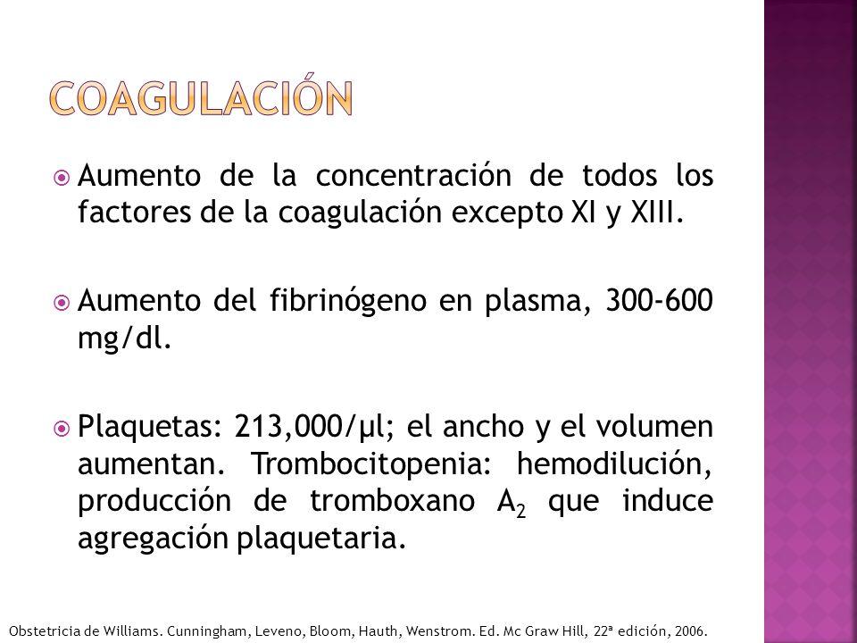 Aumento de la concentración de todos los factores de la coagulación excepto XI y XIII. Aumento del fibrinógeno en plasma, 300-600 mg/dl. Plaquetas: 21