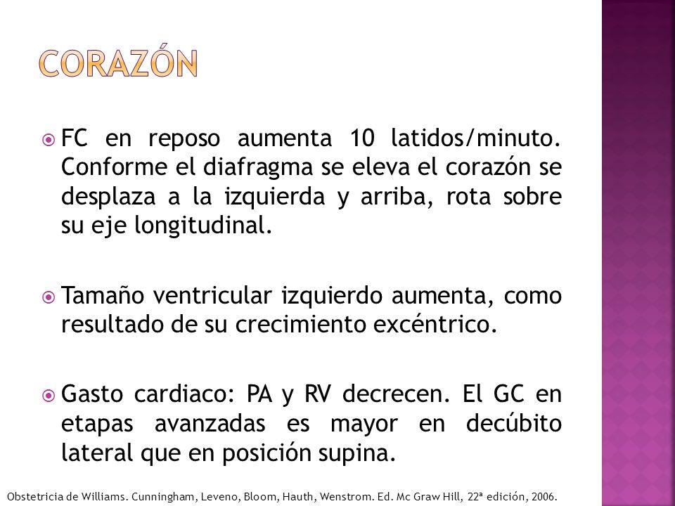 FC en reposo aumenta 10 latidos/minuto. Conforme el diafragma se eleva el corazón se desplaza a la izquierda y arriba, rota sobre su eje longitudinal.