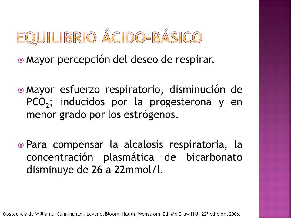 Mayor percepción del deseo de respirar. Mayor esfuerzo respiratorio, disminución de PCO 2 ; inducidos por la progesterona y en menor grado por los est