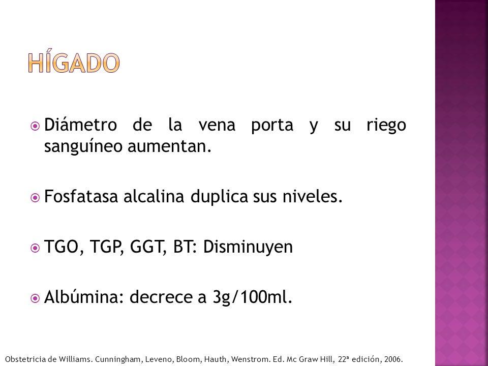 Diámetro de la vena porta y su riego sanguíneo aumentan. Fosfatasa alcalina duplica sus niveles. TGO, TGP, GGT, BT: Disminuyen Albúmina: decrece a 3g/