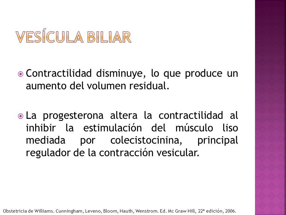 Contractilidad disminuye, lo que produce un aumento del volumen residual. La progesterona altera la contractilidad al inhibir la estimulación del músc