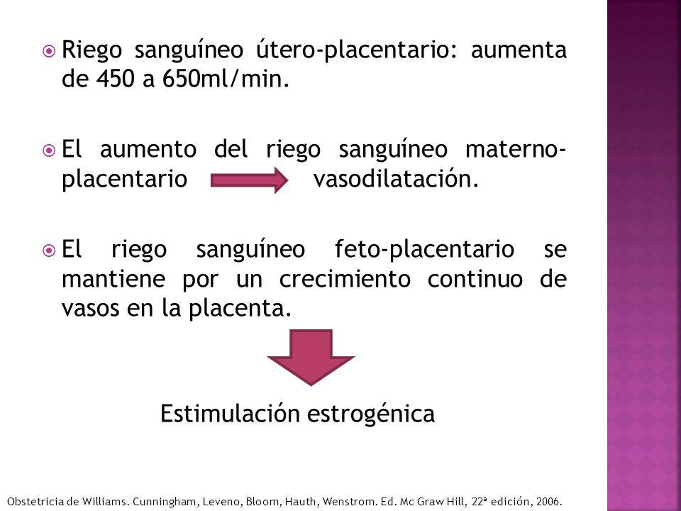 Riego sanguíneo útero-placentario: aumenta de 450 a 650ml/min. El aumento del riego sanguíneo materno- placentario vasodilatación. El riego sanguíneo