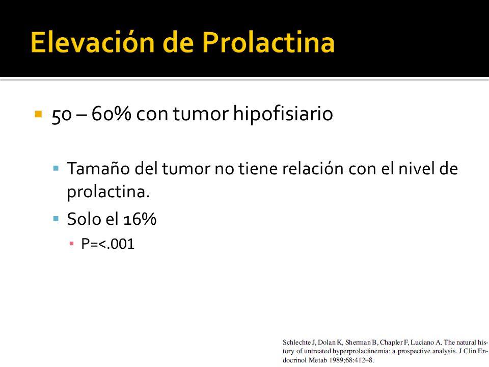 50 – 60% con tumor hipofisiario Tamaño del tumor no tiene relación con el nivel de prolactina.