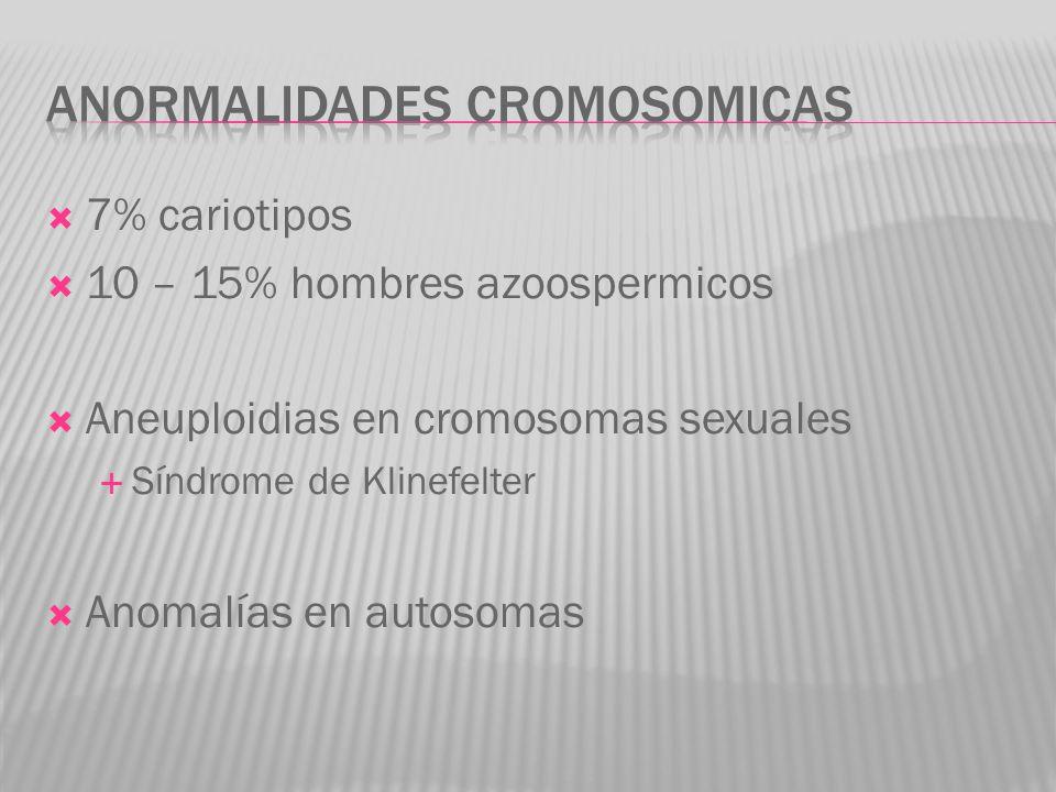 7% cariotipos 10 – 15% hombres azoospermicos Aneuploidias en cromosomas sexuales Síndrome de Klinefelter Anomalías en autosomas