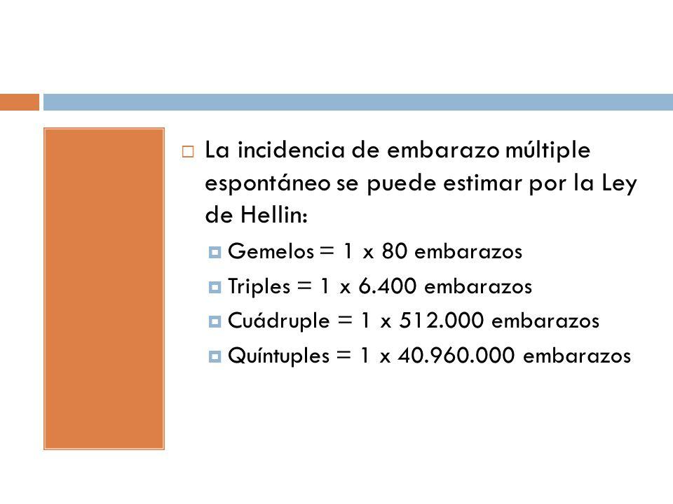 La incidencia de embarazo múltiple espontáneo se puede estimar por la Ley de Hellin: Gemelos = 1 x 80 embarazos Triples = 1 x 6.400 embarazos Cuádrupl
