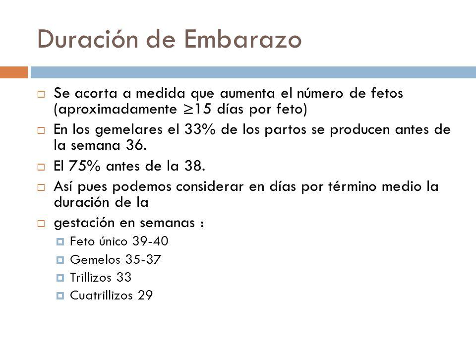 Duración de Embarazo Se acorta a medida que aumenta el número de fetos (aproximadamente 15 días por feto) En los gemelares el 33% de los partos se pro