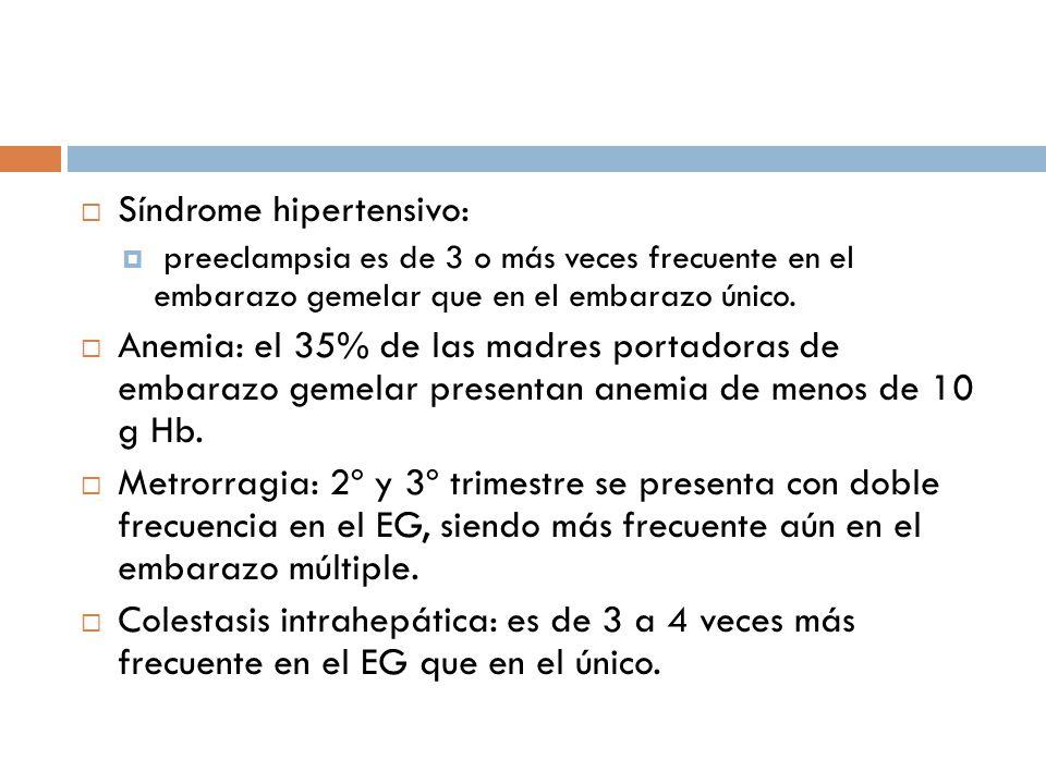 Síndrome hipertensivo: preeclampsia es de 3 o más veces frecuente en el embarazo gemelar que en el embarazo único. Anemia: el 35% de las madres portad