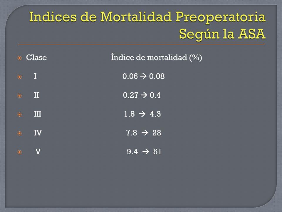 Clase Índice de mortalidad (%) I 0.06 0.08 II 0.27 0.4 III 1.8 4.3 IV 7.8 23 V 9.4 51