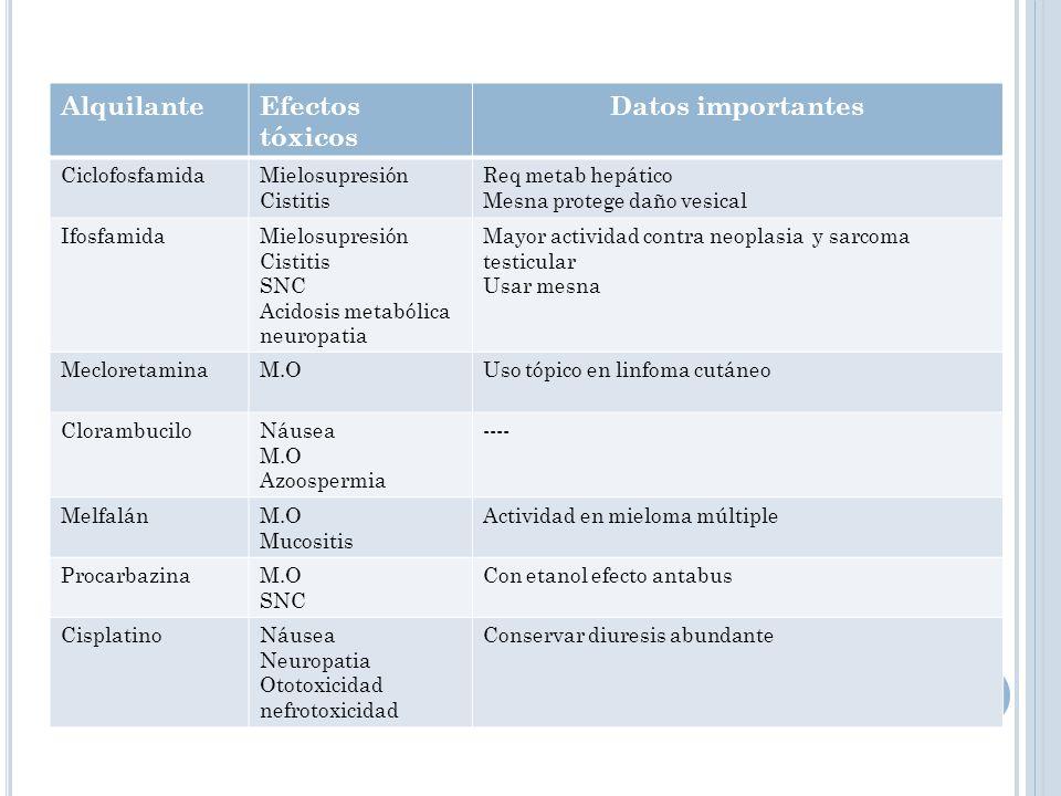 AlquilanteEfectos tóxicos Datos importantes CiclofosfamidaMielosupresión Cistitis Req metab hepático Mesna protege daño vesical IfosfamidaMielosupresi