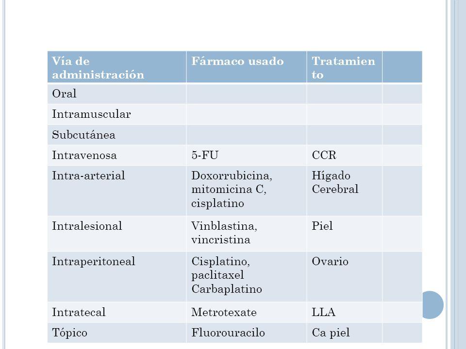 Vía de administración Fármaco usadoTratamien to Oral Intramuscular Subcutánea Intravenosa5-FUCCR Intra-arterialDoxorrubicina, mitomicina C, cisplatino