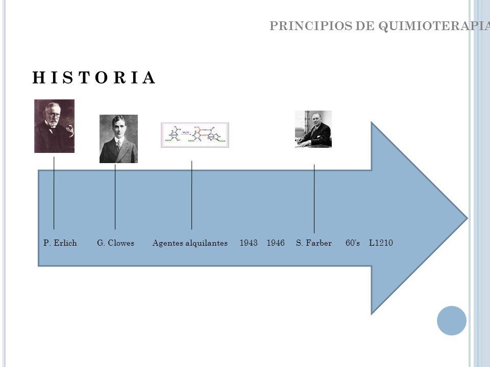 P. Erlich G. Clowes Agentes alquilantes1943 1946 S. Farber 60s L1210 PRINCIPIOS DE QUIMIOTERAPIA H I S T O R I A