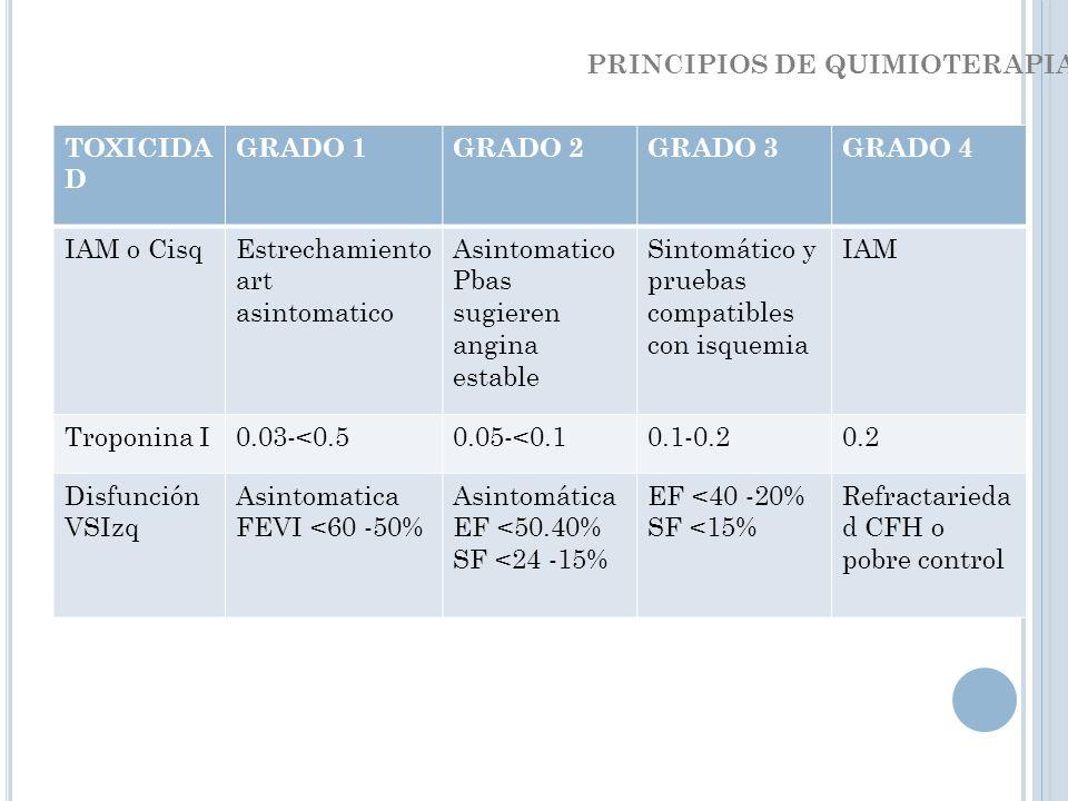 TOXICIDA D GRADO 1GRADO 2GRADO 3GRADO 4 IAM o CisqEstrechamiento art asintomatico Asintomatico Pbas sugieren angina estable Sintomático y pruebas comp