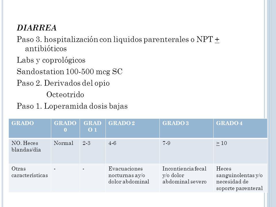 DIARREA Paso 3. hospitalización con liquidos parenterales o NPT + antibióticos Labs y coprológicos Sandostation 100-500 mcg SC Paso 2. Derivados del o