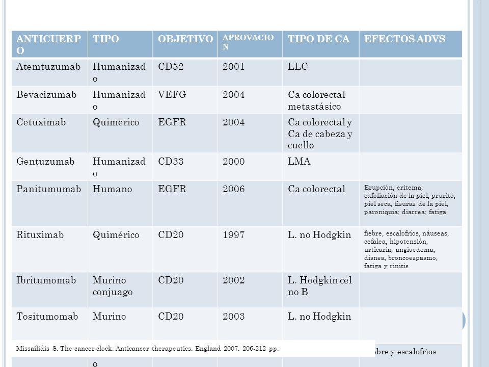ANTICUERP O TIPOOBJETIVO APROVACIO N TIPO DE CAEFECTOS ADVS AtemtuzumabHumanizad o CD522001LLC BevacizumabHumanizad o VEFG2004Ca colorectal metastásic