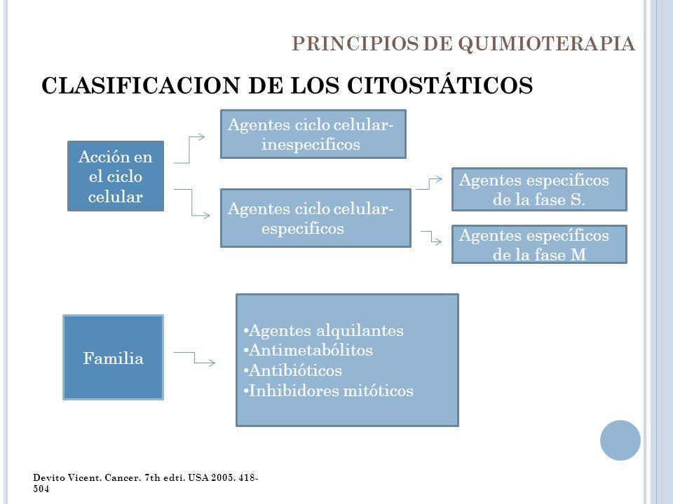 PRINCIPIOS DE QUIMIOTERAPIA CLASIFICACION DE LOS CITOSTÁTICOS Devito Vicent. Cancer. 7th edti. USA 2005. 418- 504 Acción en el ciclo celular Familia A