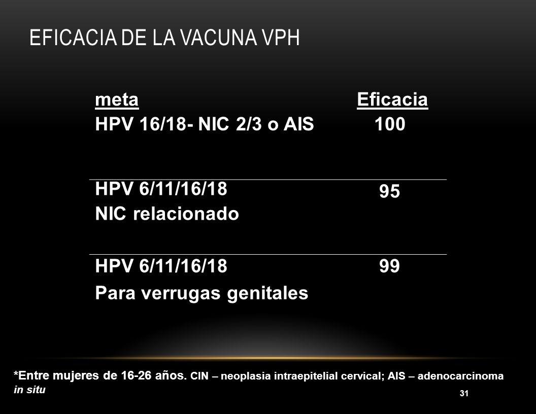 31 EFICACIA DE LA VACUNA VPH meta Eficacia HPV 16/18- NIC 2/3 o AIS 100 HPV 6/11/16/18 NIC relacionado 95 HPV 6/11/16/18 Para verrugas genitales 99 *E