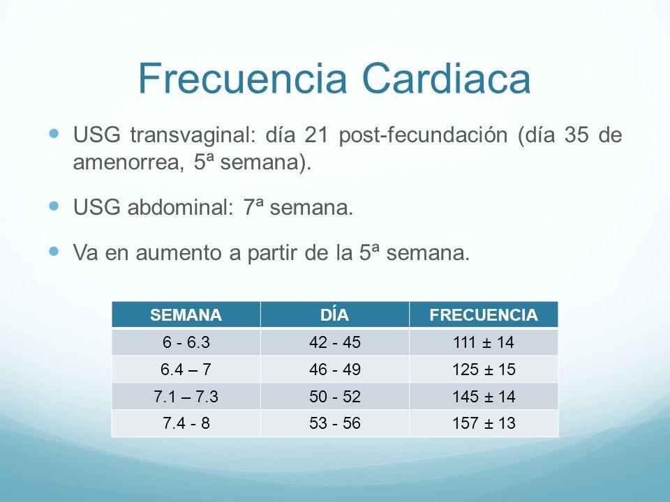 Frecuencia Cardiaca USG transvaginal: día 21 post-fecundación (día 35 de amenorrea, 5ª semana).