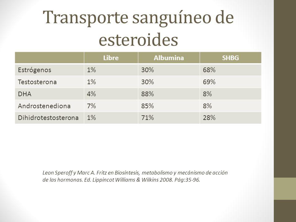 Transporte sanguíneo de esteroides LibreAlbuminaSHBG Estrógenos1%30%68% Testosterona1%30%69% DHA4%88%8% Androstenediona7%85%8% Dihidrotestosterona1%71