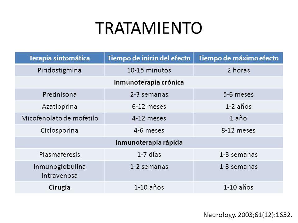 TRATAMIENTO Terapia sintomáticaTiempo de inicio del efectoTiempo de máximo efecto Piridostigmina10-15 minutos2 horas Inmunoterapia crónica Prednisona2-3 semanas5-6 meses Azatioprina6-12 meses1-2 años Micofenolato de mofetilo4-12 meses1 año Ciclosporina4-6 meses8-12 meses Inmunoterapia rápida Plasmaferesis1-7 días1-3 semanas Inmunoglobulina intravenosa 1-2 semanas1-3 semanas Cirugía1-10 años Neurology.