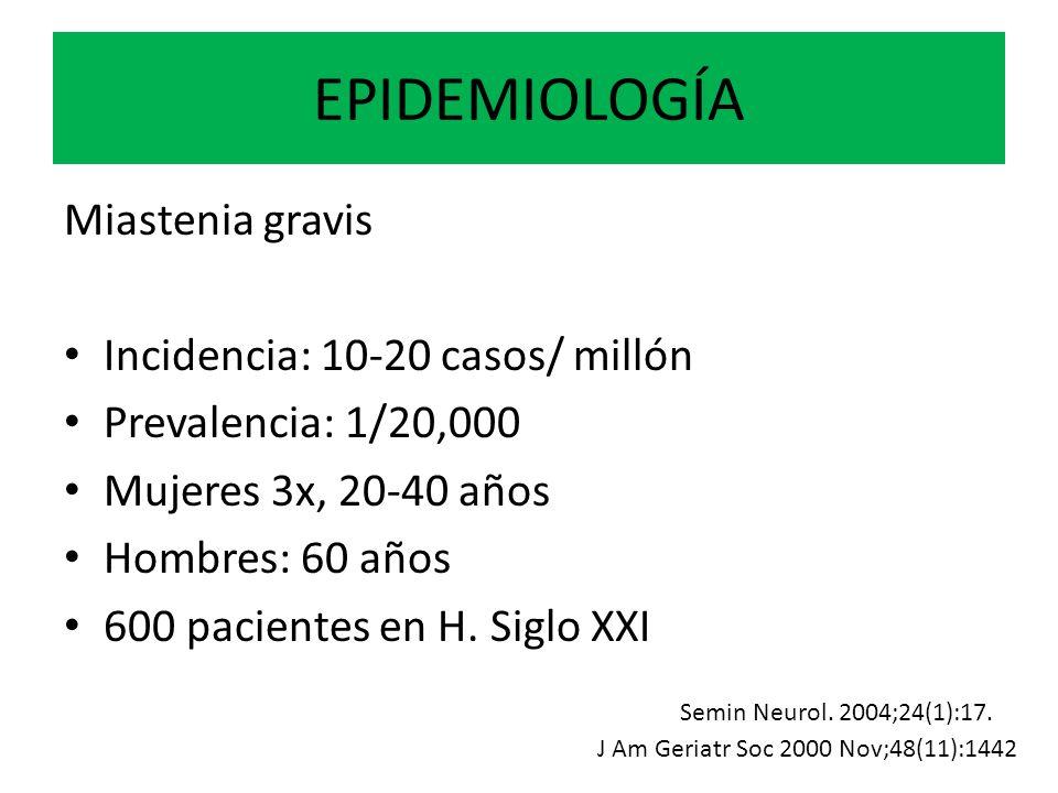 EPIDEMIOLOGÍA Miastenia gravis Incidencia: 10-20 casos/ millón Prevalencia: 1/20,000 Mujeres 3x, 20-40 años Hombres: 60 años 600 pacientes en H. Siglo