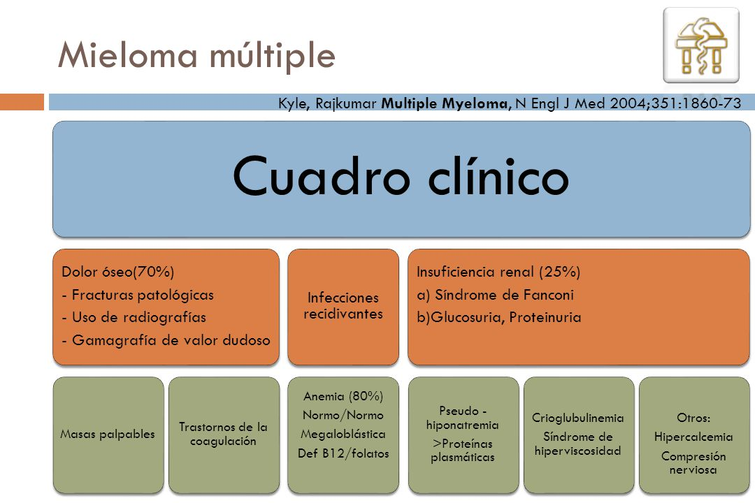 Cuadro clínico Dolor óseo(70%) - Fracturas patológicas - Uso de radiografías - Gamagrafía de valor dudoso Masas palpables Trastornos de la coagulación
