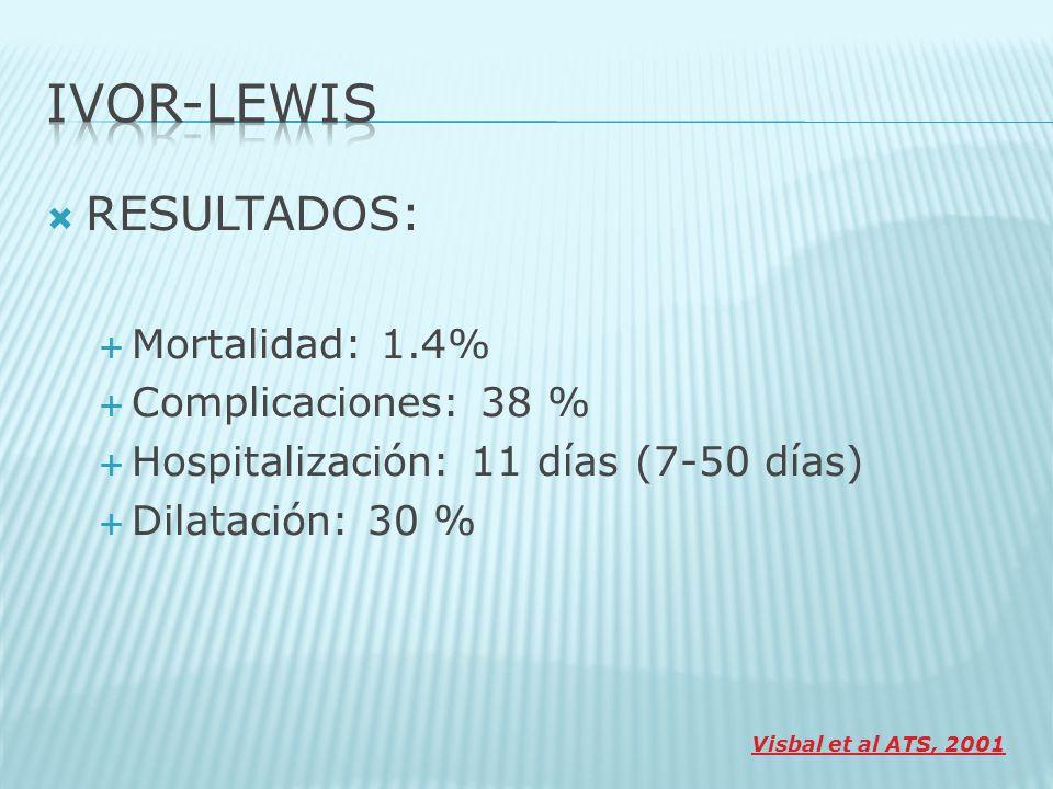 RESULTADOS: Mortalidad: 1.4% Complicaciones: 38 % Hospitalización: 11 días (7-50 días) Dilatación: 30 % Visbal et al ATS, 2001
