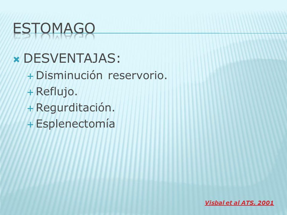 DESVENTAJAS: Disminución reservorio. Reflujo. Regurditación. Esplenectomía Visbal et al ATS, 2001
