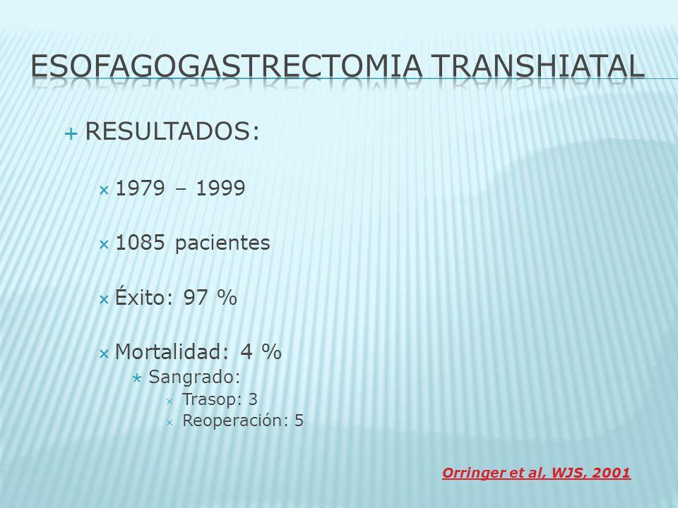 RESULTADOS: 1979 – 1999 1085 pacientes Éxito: 97 % Mortalidad: 4 % Sangrado: Trasop: 3 Reoperación: 5 Orringer et al, WJS, 2001