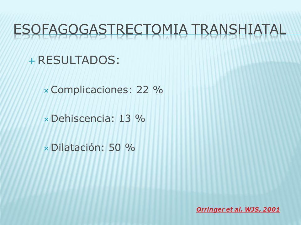 RESULTADOS: Complicaciones: 22 % Dehiscencia: 13 % Dilatación: 50 % Orringer et al, WJS, 2001
