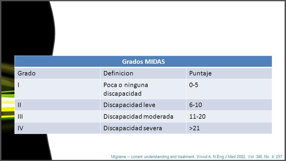 Grados MIDAS GradoDefinicionPuntaje IPoca o ninguna discapacidad 0-5 IIDiscapacidad leve6-10 IIIDiscapacidad moderada11-20 IVDiscapacidad severa>21 Migraine – current understanding and treatment.