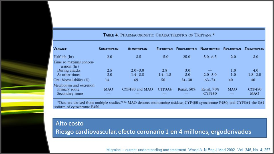 Migraine – current understanding and treatment. Wood A. N Eng J Med 2002. Vol. 346, No. 4; 257 Alto costo Riesgo cardiovascular, efecto coronario 1 en