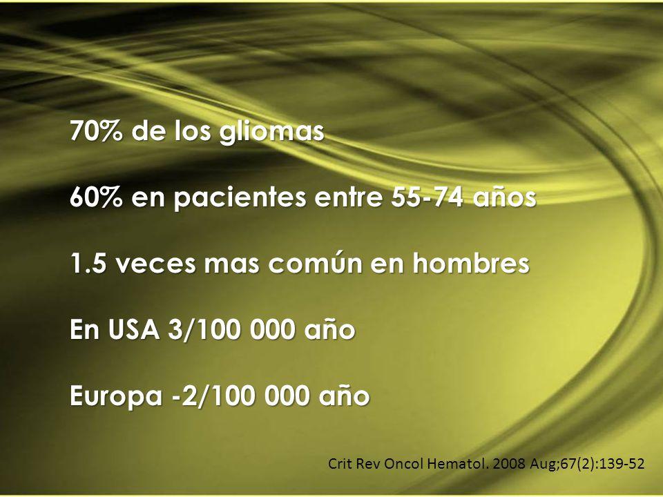 70% de los gliomas 60% en pacientes entre 55-74 años 1.5 veces mas común en hombres En USA 3/100 000 año Europa -2/100 000 año Crit Rev Oncol Hematol.