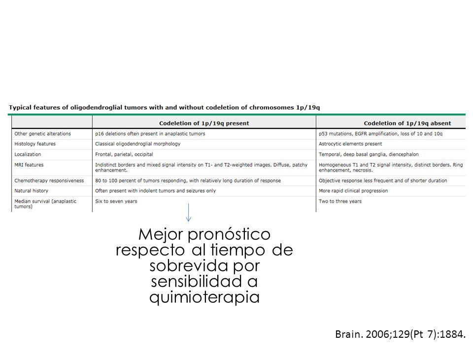 Mejor pronóstico respecto al tiempo de sobrevida por sensibilidad a quimioterapia Brain. 2006;129(Pt 7):1884.