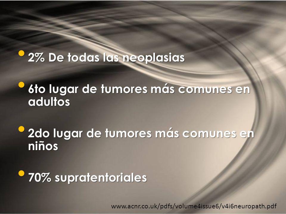 2% De todas las neoplasias 2% De todas las neoplasias 6to lugar de tumores más comunes en adultos 6to lugar de tumores más comunes en adultos 2do luga