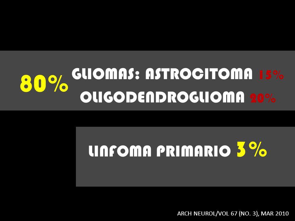 GLIOMAS: ASTROCITOMA 15% OLIGODENDROGLIOMA 20% LINFOMA PRIMARIO 3% 80% ARCH NEUROL/VOL 67 (NO. 3), MAR 2010