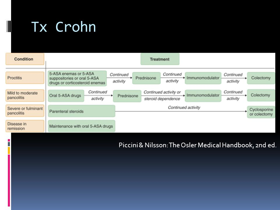 Tx Crohn Piccini & Nilsson: The Osler Medical Handbook, 2nd ed.