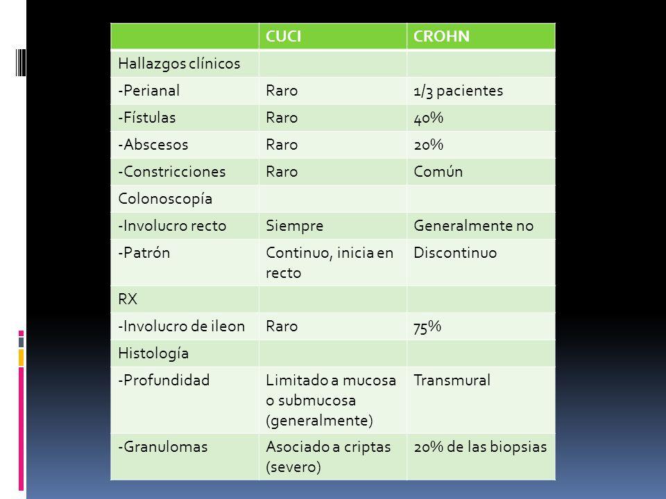 CUCICROHN Hallazgos clínicos -PerianalRaro1/3 pacientes -FístulasRaro40% -AbscesosRaro20% -ConstriccionesRaroComún Colonoscopía -Involucro rectoSiempr